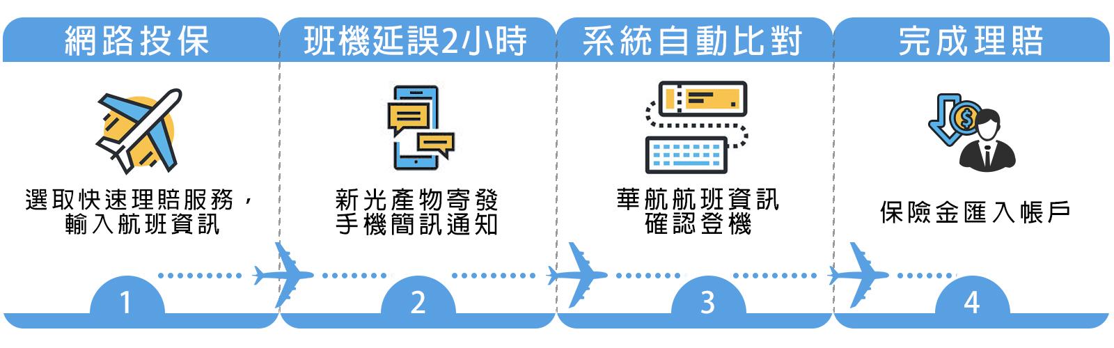 班機延誤(華航華信) 自動理賠服務